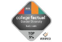 Diversity Gender 2019